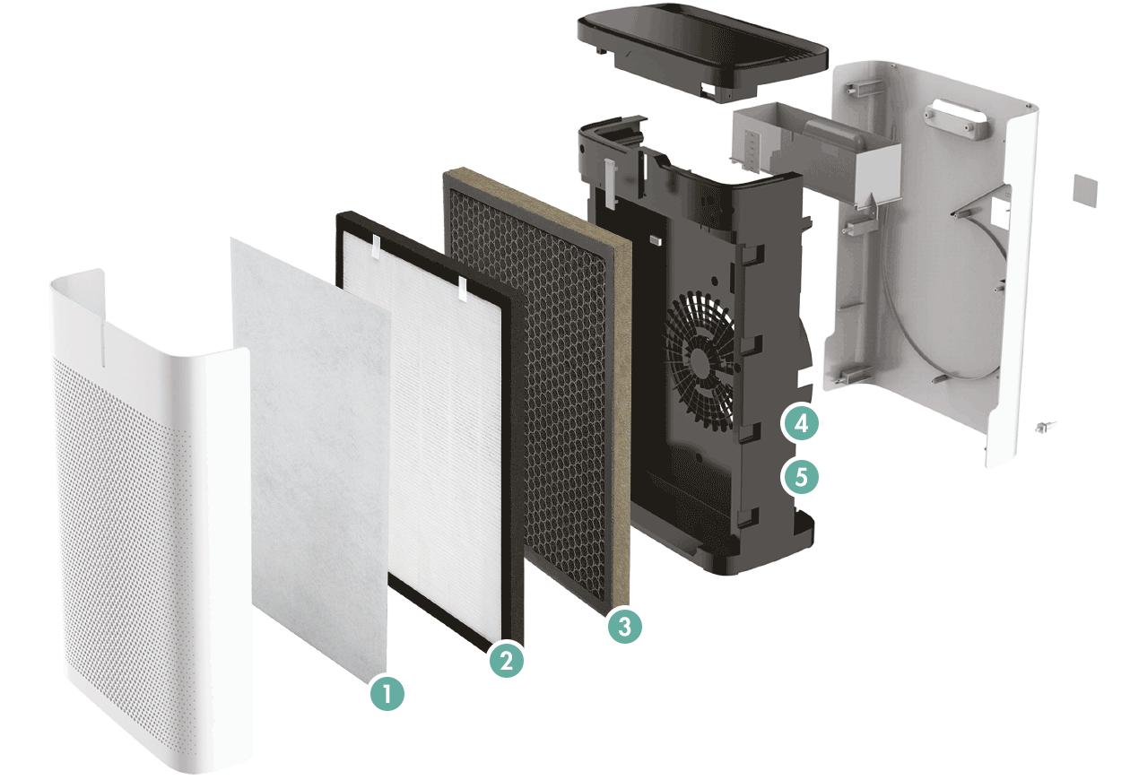 GASTROBACK® Luftreiniger AG+ AirProtect - Innovative Fünf-Stufen-Luftdesinfektion und Filtration