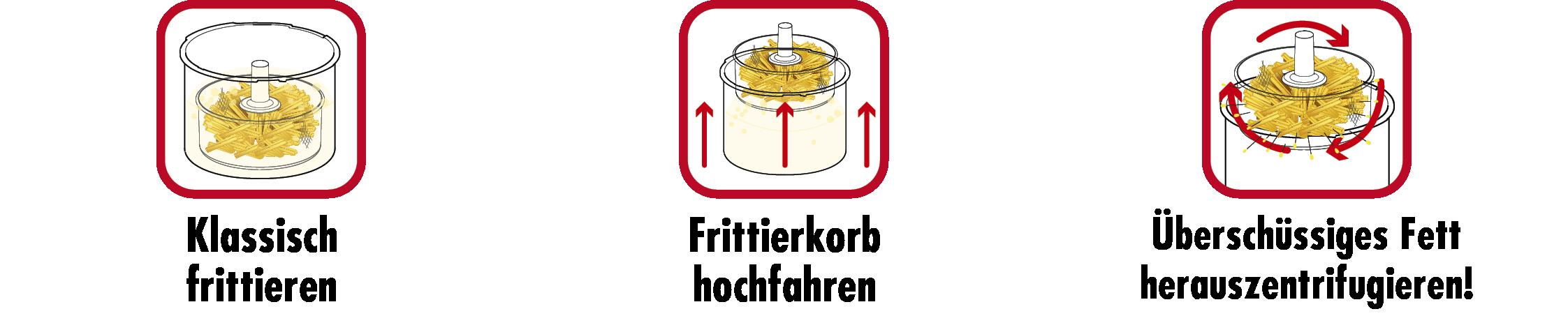 Vita-Spin-Fritteuse